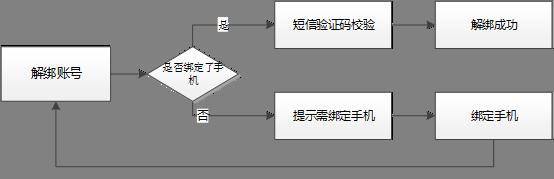 第三方帐号解绑流程.png